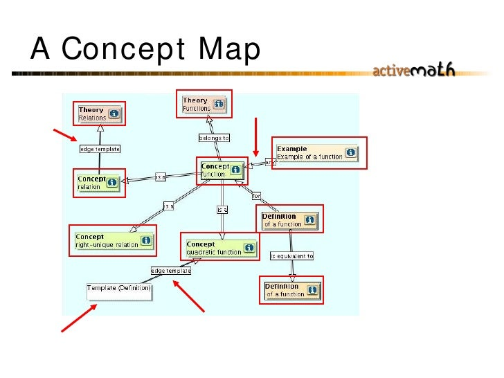 Interactive Concept Mapping In Activemath Icmap