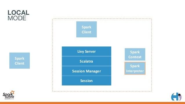 LOCAL MODE Spark Client 1 LivyServer Scalatra SessionManager Session Spark Client Spark Context Spark Interpreter