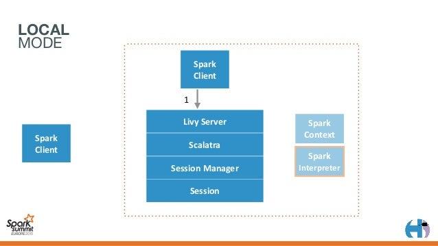 LOCAL MODE Spark Client Spark Interpreter 1 2 LivyServer Scalatra SessionManager Session Spark Client Spark Context 3