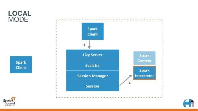 LOCAL MODE Spark Client 1 2 LivyServer Scalatra SessionManager Session Spark Client Spark Context 3 4 Spark Interpre...