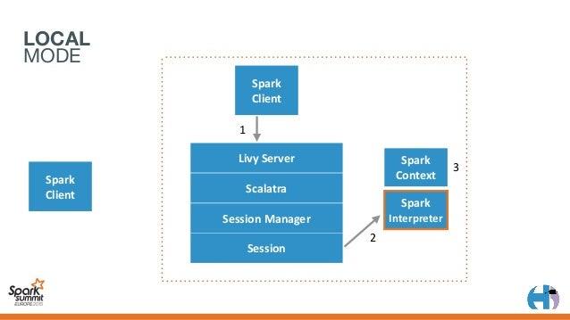 LOCAL MODE Spark Client 1 2 LivyServer Scalatra SessionManager Session Spark Client Spark Context 3 4 5 Spark Interp...