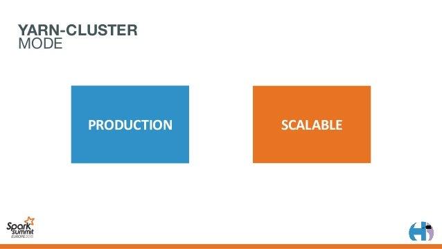 LivyServer YARN Master Scalatra Spark Client SessionManager Session YARN Node Spark Context YARN Node Spark Worker...