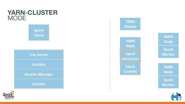 YARN Master Spark Client YARN Node Spark Context YARN Node Spark Worker YARN Node Spark Worker 1 2 LivyServer Sca...