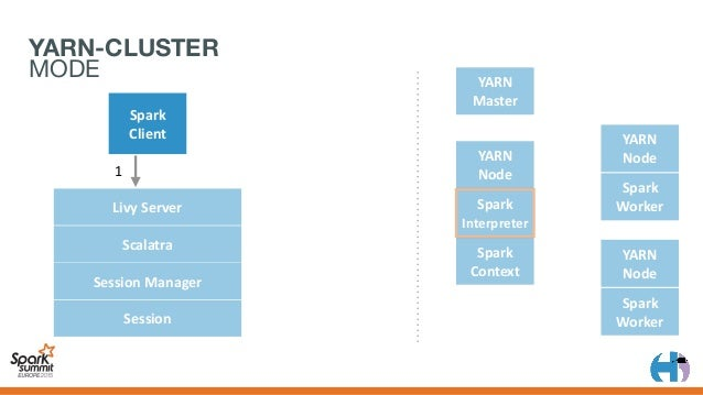 YARN Master Spark Client YARN Node Spark Context YARN Node Spark Worker YARN Node Spark Worker 1 2 3 LivyServer S...