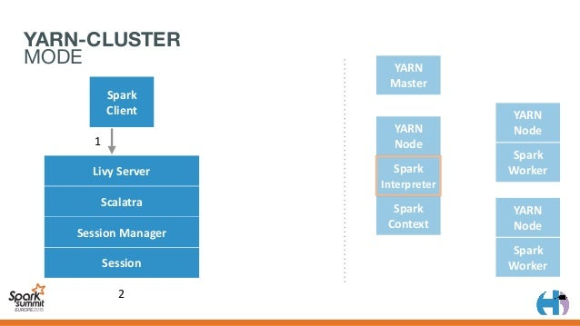 YARN Master Spark Client YARN Node Spark Context YARN Node Spark Worker YARN Node Spark Worker 1 2 3 4 LivyServer...