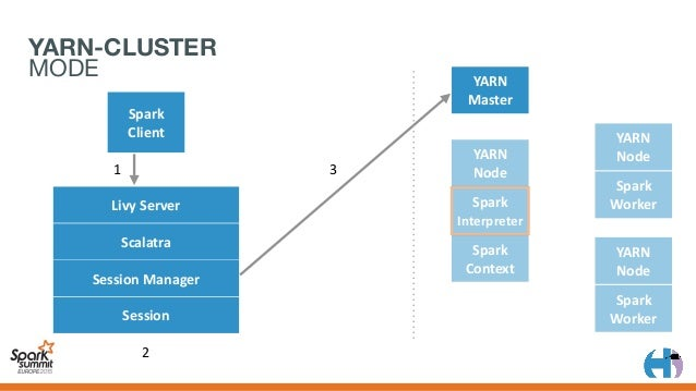 YARN Master Spark Client YARN Node Spark Context YARN Node Spark Worker YARN Node Spark Worker 1 2 3 4 5 LivyServ...