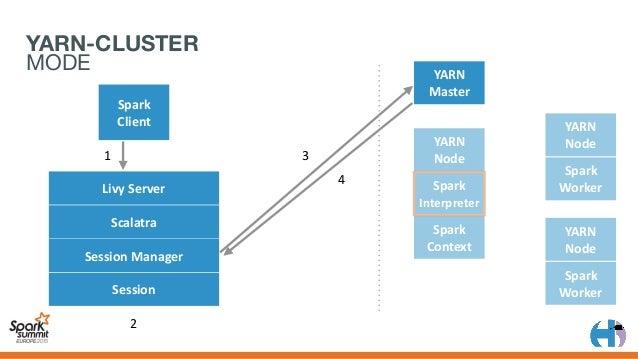 YARN Master Spark Client YARN Node Spark Context YARN Node Spark Worker YARN Node Spark Worker 1 2 3 4 5 6 LivySe...
