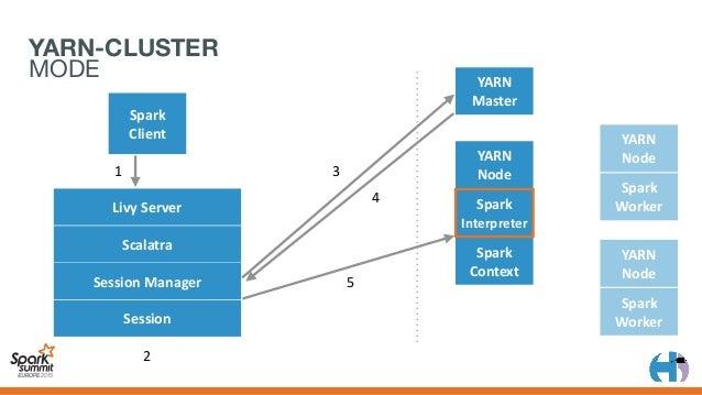 YARN Master Spark Client YARN Node Spark Context YARN Node Spark Worker YARN Node Spark Worker 1 7 2 3 4 5 6 Livy...