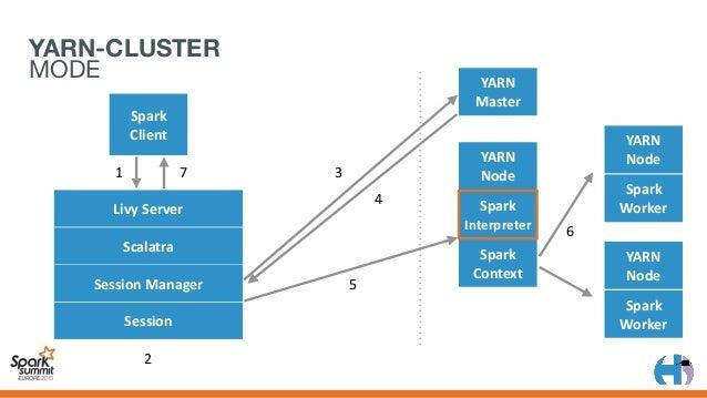 Jar Py Scala Python R Livy Spark Spark Spark YARN /batches /sessions BATCH OR INTERACTIVE
