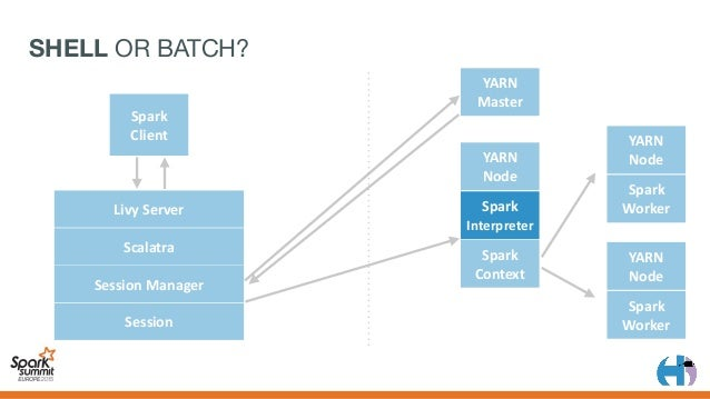 BATCH YARN Master Spark Client YARN Node spark- submit Spark Context YARN Node Spark Worker YARN Node Spark Worker...