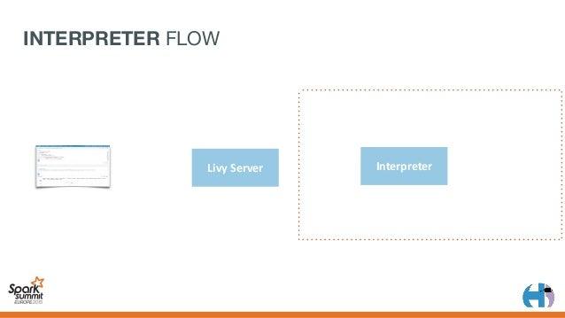 "LivyServer {""code"":""1+1""} >1+1 Interpreter INTERPRETER FLOW"