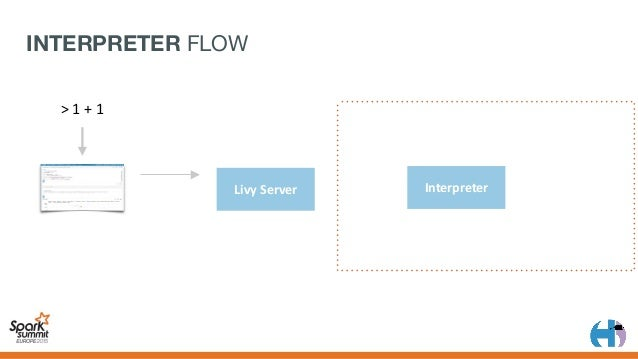 "LivyServer Interpreter 1+1 {""code"":""1+1""} >1+1 INTERPRETER FLOW"