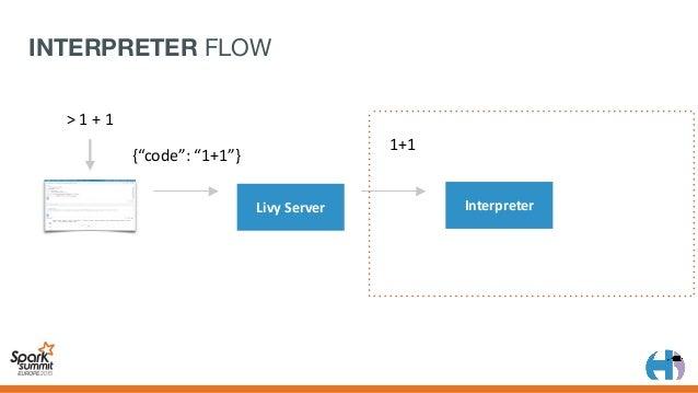 "LivyServer 2 Interpreter 1+1 {""code"":""1+1""} >1+1 Magic INTERPRETER FLOW"