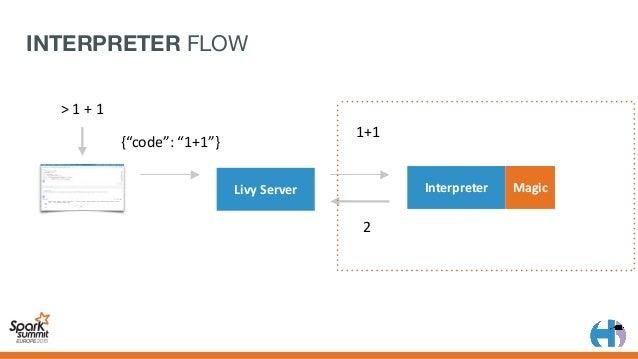 "{ ""data"":{ ""application/json"":""2"" } } LivyServer 2 Interpreter 1+1 {""code"":""1+1""} >1+1 2 Magic INTER..."