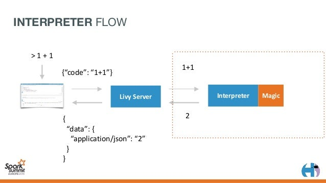 INTERPRETER FLOW CHART Receivelines Splitinto Chunks Sendoutput toserver Senderrorto server Success ExecuteChunk...