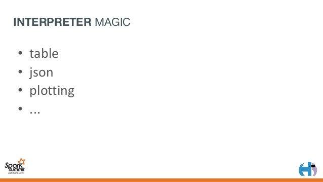 "[('',506610),('the',23407),('I',19540)...] JSON MAGIC >counts sparkIMain.valueOfTerm(""counts"") .toJson() Interpre..."