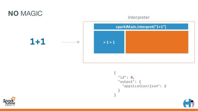 "JSON MAGIC >counts sparkIMain.valueOfTerm(""counts"") .toJson() Interpreter { ""id"":0, ""output"":{ ""application..."