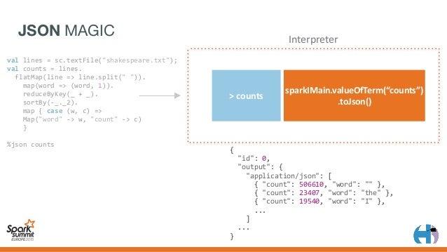 "TABLE MAGIC >counts sparkIMain.valueOfTerm(""counts"") .guessHeaders().toList() Interpreter vallines=sc.textFile(""shake..."