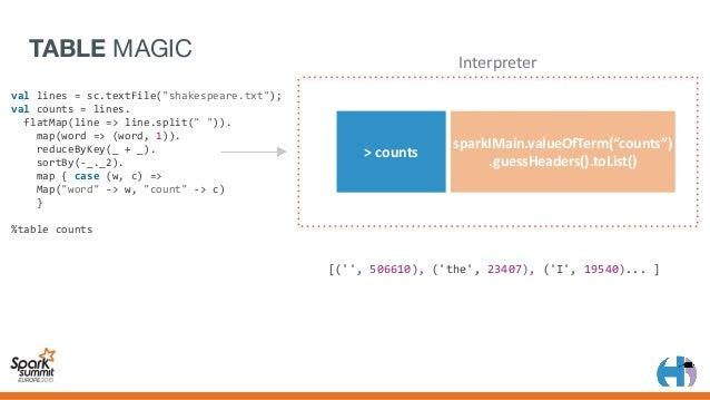 "PLOT MAGIC > sparkIMain.interpret(""png('/tmp/ plot.png')barplotdev.off()"") Interpreter ... barplot(sorted_data $count,..."