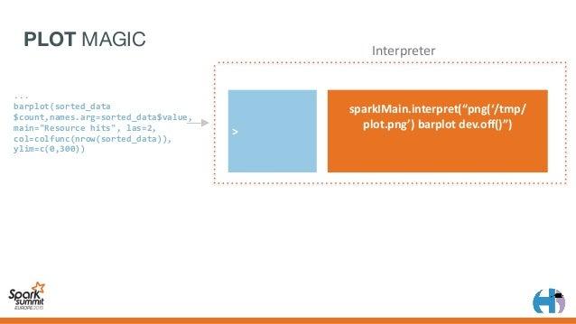 "PLOT MAGIC >png('/tmp/..') >barplot >dev.off() sparkIMain.interpret(""png('/tmp/ plot.png')barplotdev.off()"") File..."