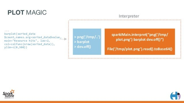 • PluggableBackends • Livy'sSparkBackends – Scala – pyspark – R • IPython/Jupytersupportcomingsoon PLUGGABLE ...