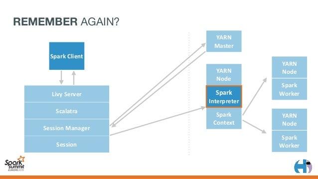 SHARED CONTEXTS? YARN Node Spark Context LivyServer Scalatra SessionManager Session Spark Interpreter Spark Client S...