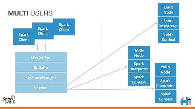 SHARED RDD? YARN Node Spark Context LivyServer Scalatra SessionManager Session Spark Interpreter Spark Client Spark...