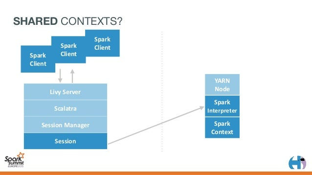 SHARED RDDS? YARN Node Spark Context LivyServer Scalatra SessionManager Session Spark Interpreter Spark Client Spark...