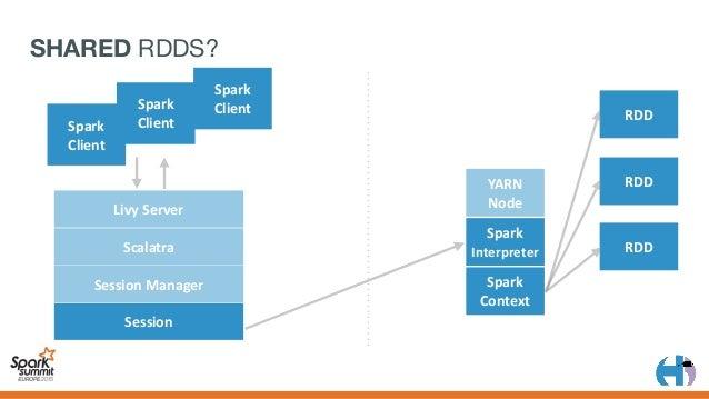 YARN Node Spark Context LivyServer Scalatra SessionManager Session Spark Interpreter Spark Client Spark Client Spar...