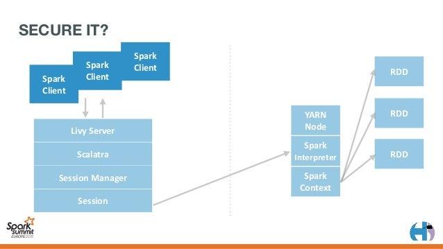 LivyServer Spark Spark Client Spark Client Spark Client SPARK AS SERVICE Spark