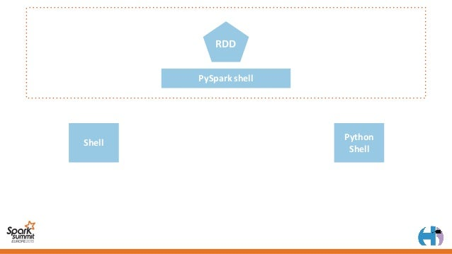 PySparkshell RDD Shell Python Shell r=sc.parallelize([]) srdd=ShareableRdd(r)