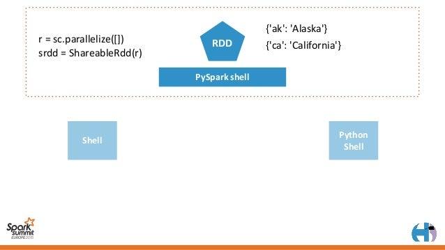PySparkshell RDD {'ak':'Alaska'} {'ca':'California'} Shell Python Shell states=SharedRdd('host/sessions/0','srdd')...