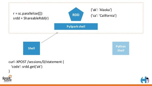 DEMO TIME https://github.com/romainr/hadoop-tutorials-examples/tree/master/notebook/shared_rdd