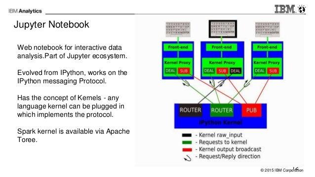 Language In 45 And 47 Stella Street: Interactive Analytics Using Apache Spark