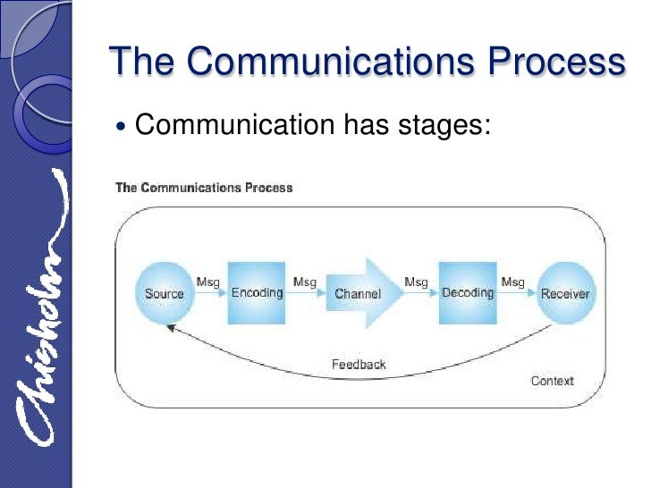 Describe Different Stages in the Communication Cycle