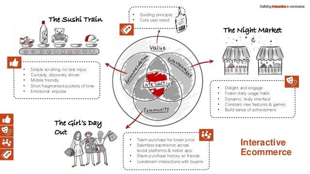 Defining Interactive E-commerce Whitepaper Slide 2