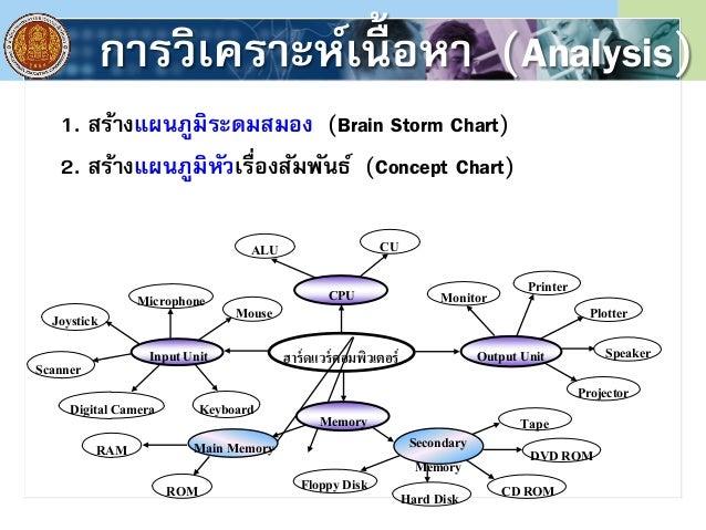 การประเมินผล (Evaluation) 13. ตรวจสอบคุณภาพของ e-Learning 14. ทดลองหาประสิทธิภาพกับกลุ่มตัวอย่าง 15. ทําการทดสอบหาประสิทธิ...