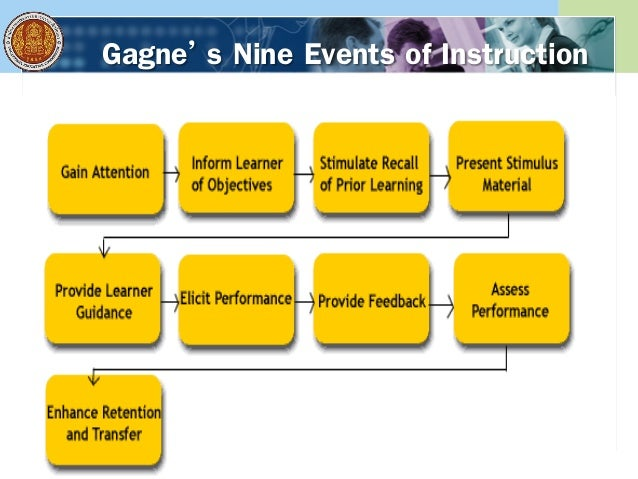 นวัตกรรมในการพัฒนากระบวนการเรียนการสอน ผลผลิตทางการคิด คุณลักษณะ ผู้เรียน สื่อ เทคนิค การสอน Problem-based Learning Projec...