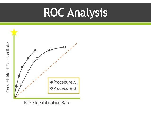 CorrectIdentificationRate False Identification Rate Procedure A Procedure B