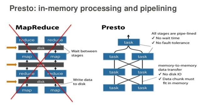 Presto: in-memory processing and pipelining