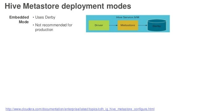 Embedded Mode • Uses Derby • Not recommended for production Hive Metastore deployment modes http://www.cloudera.com/docume...