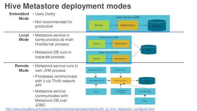 Hive Metastore deployment modes http://www.cloudera.com/documentation/enterprise/latest/topics/cdh_ig_hive_metastore_confi...
