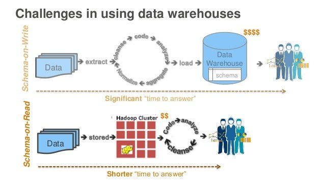 """Challenges in using data warehouses Schema-on-Write Data Data Warehouse schema Significant """"time to answer"""" Schema-on-Read..."""