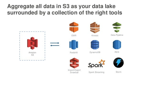 Aggregate all data in S3 as your data lake surrounded by a collection of the right tools EMR Kinesis Redshift DynamoDB RDS...