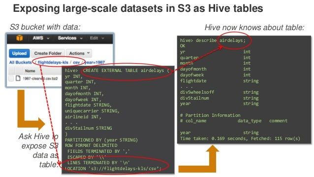 Exposing large-scale datasets in S3 as Hive tables hive> CREATE EXTERNAL TABLE airdelays ( yr INT, quarter INT, month INT,...