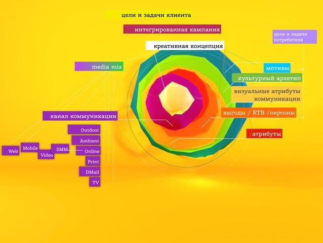 цели и задачи клиента интегрированная кампания креативная концепция media mix  цели и задачи потребителя  мотивы культурны...