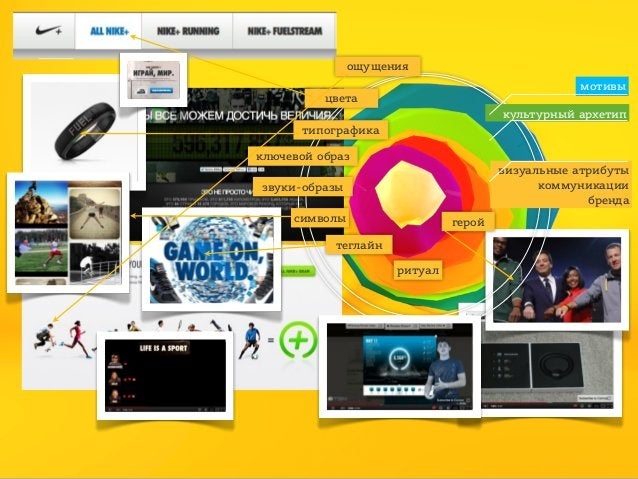 ощущения мотивы  цвета  культурный архетип типографика ключевой образ  визуальные атрибуты коммуникации бренда  звуки-обра...
