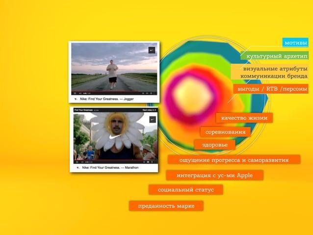 мотивы культурный архетип визуальные атрибуты коммуникации бренда выгоды / RTB /персоны  качество жизни соревнования здоро...