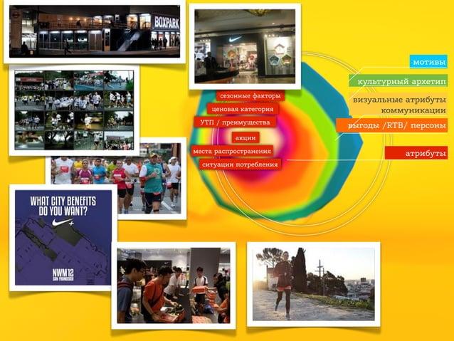 мотивы культурный архетип сезонные факторы ценовая категория УТП / преимущества  визуальные атрибуты коммуникации выгоды /...