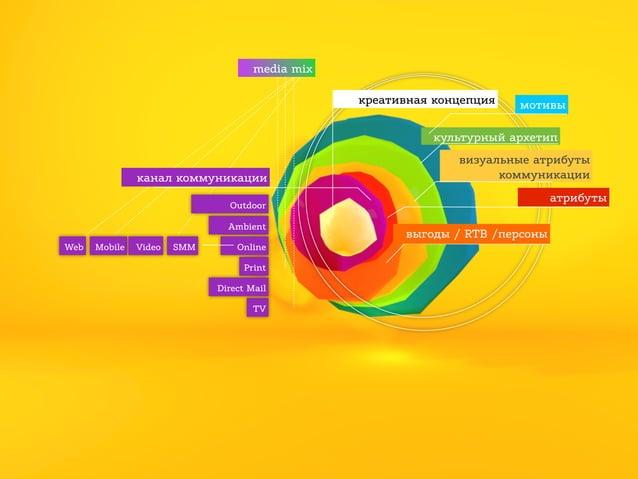 media mix креативная концепция  мотивы  культурный архетип канал коммуникации  визуальные атрибуты коммуникации атрибуты  ...